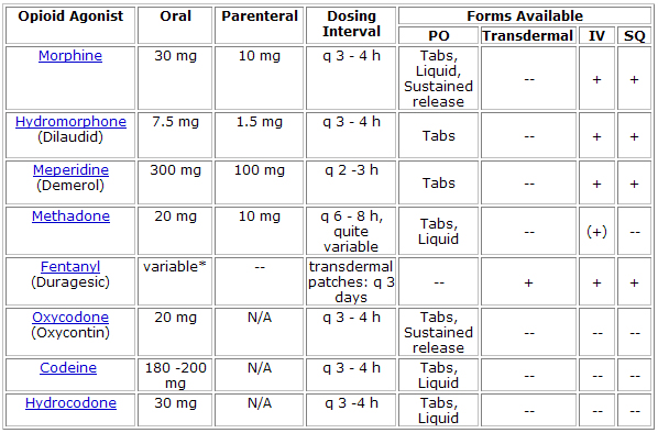 Case  Examples Of Changing Medications